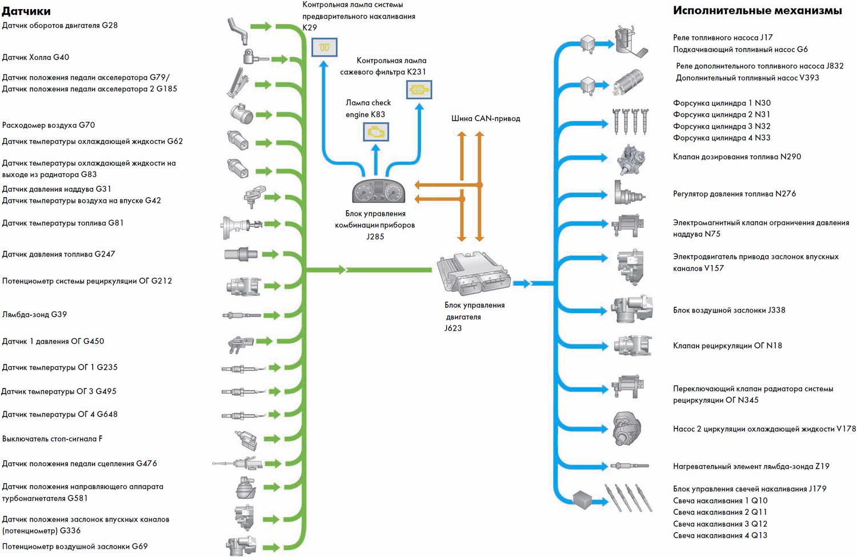 Схема предохранителей пассат б6 дизель