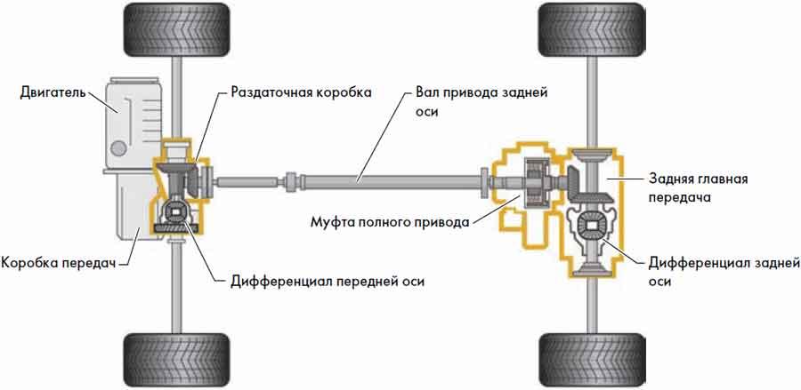 Схема трансмиссии. Передние
