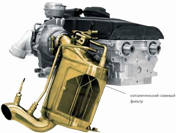 Все дизельные двигатели