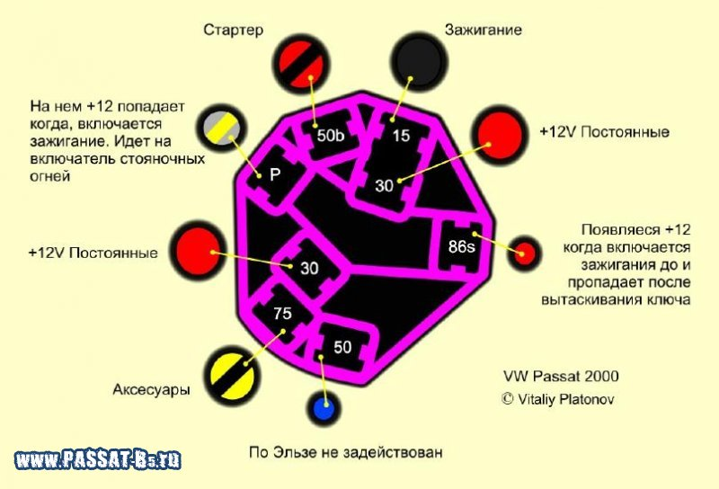 взято с http://passat-b5.ru